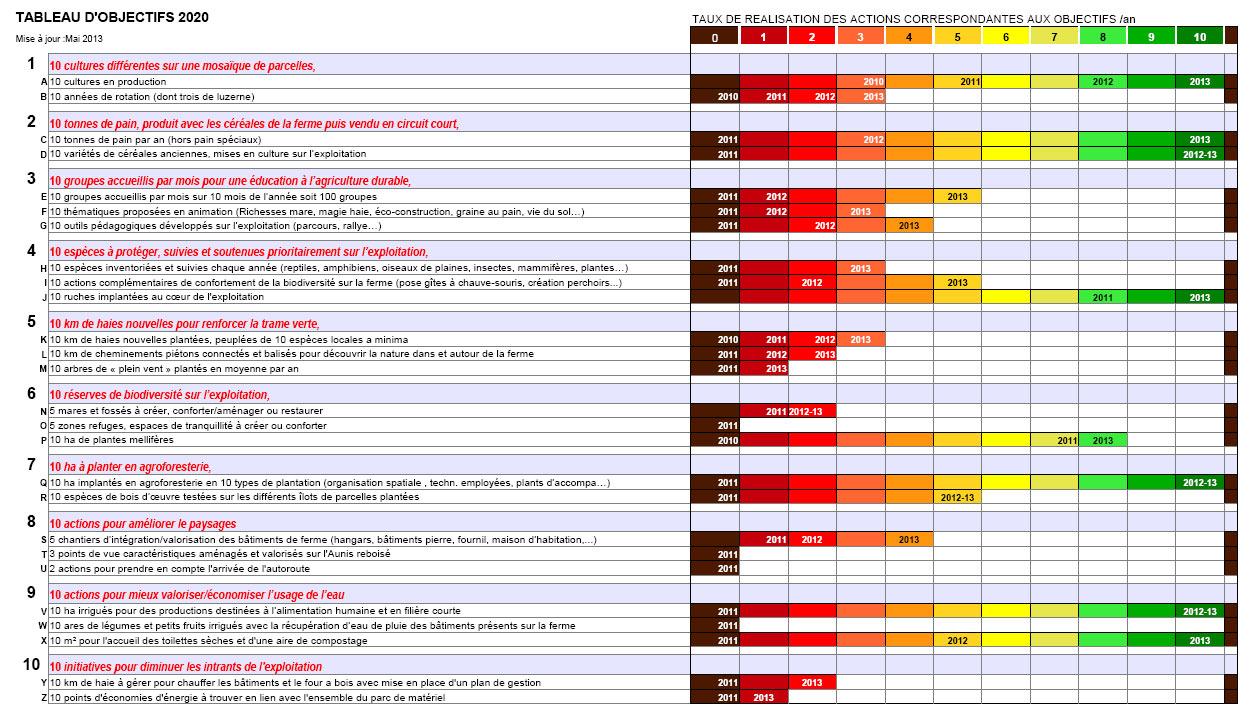 Tableau-objectifs-2020-sept.2012